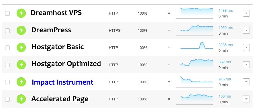 Uptime and Page Load Speed Table